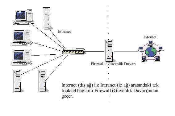 Firewall - Güvenlik Duvarı