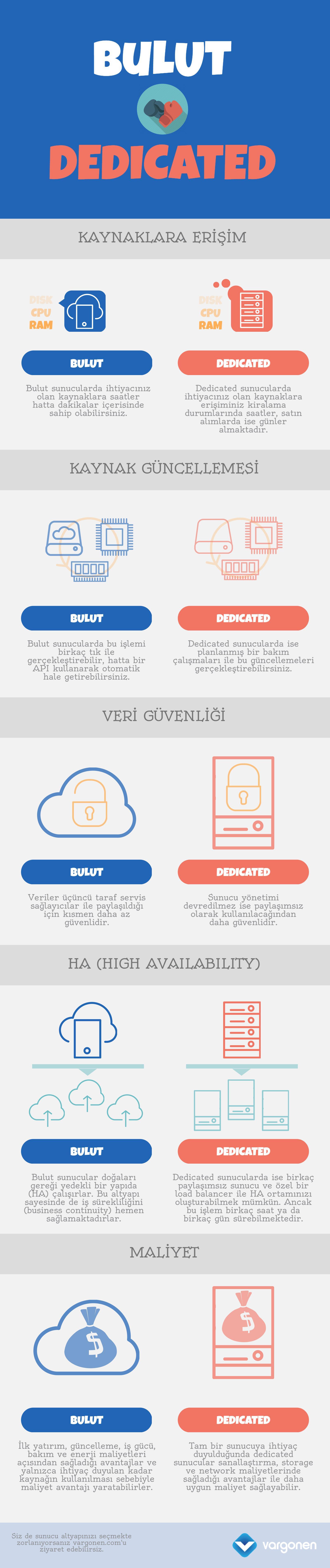 bulut sunucu ve dedicated server farkı nedir