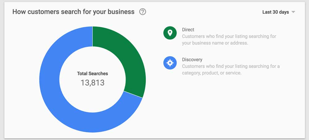 isletme-istatistikleri-google-my-business