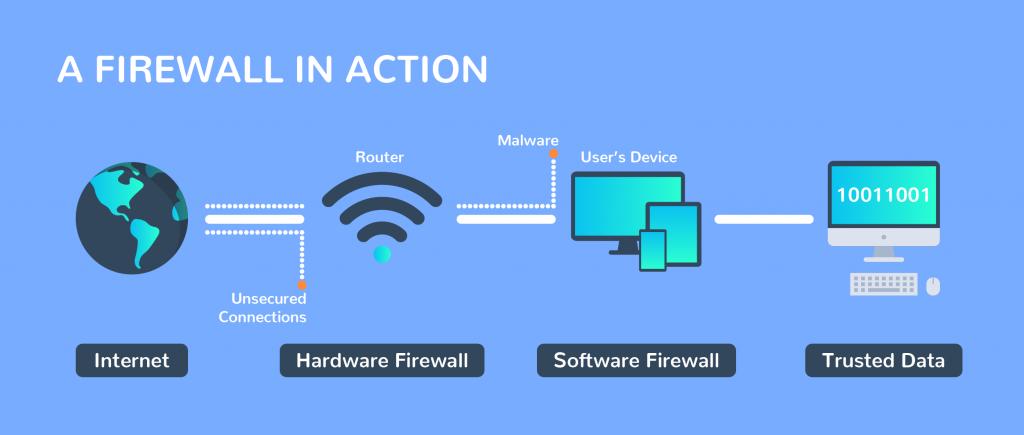 Firewall-nasil-calisir