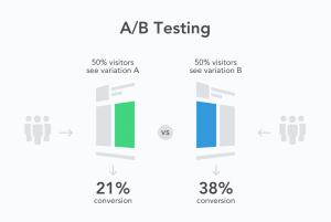 A/B Testi Nedir? A/B Test Teknikleri